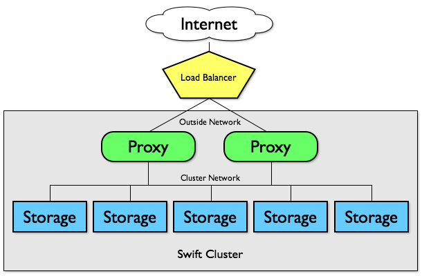 Configuring HAproxy as a SwiftStack Load Balancer To illustrate how a SwiftStack cluster can be configured with an external load balancer, such as HAProxy, let s walk through a step-by-step example
