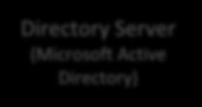 Logging & Reporting Windows Event logs (WMI) Microsoft Windows Layer 3 Switch (Cisco) Firmware logs (Syslog) Monitoring (SolarWinds Orion) Directory Server (Microsoft Active Directory) vcenter, ESXi,