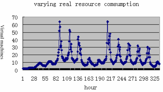Scientific computing trace is the real trace of SDSC BLUE of two weeks from Apr 25 15:00:03