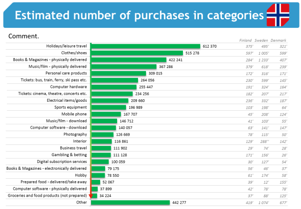 About the report: number of observations Estimates of number of purchases; average price; and turnover are presented per category for each country in order of number of observations (number of