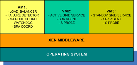 3 VIRTUALIZED CLUSTERING ARCHITECTURE In this section we describe our proposal to offer high availability Grid services.