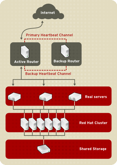 Chapter 1. Linux Virtual Server Overview Each of the real servers then accesses a shared data source over the network. Figure 1.2.