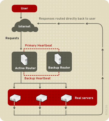 Chapter 1. Linux Virtual Server Overview Figure 1.4.
