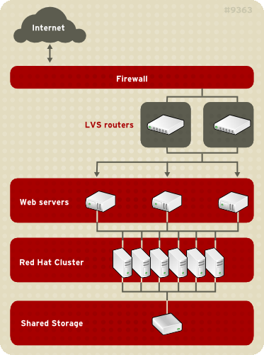 Appendix A. Using LVS with Red Hat Cluster Figure A.1. LVS with a Red Hat Cluster Serving dynamic Web content with LVS requires a three-tier configuration (as shown in Figure A.