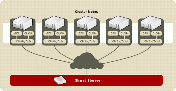 Chapter 1. Red Hat Cluster Suite Overview Figure 1.2.
