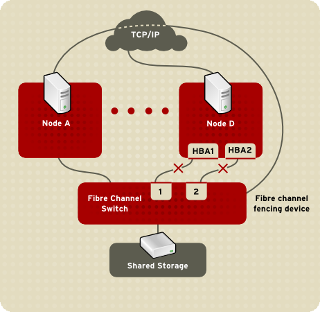 Cluster Configuration System Figure 1.6. Fencing a Node with Dual Fibre Channel Connections You can configure a node with one fencing method or multiple fencing methods.