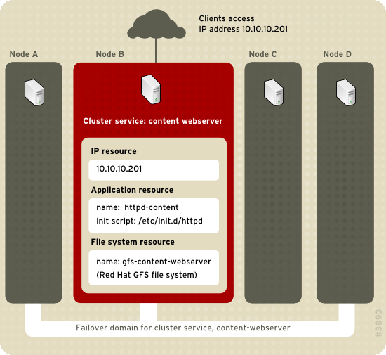 Chapter 1. Red Hat Cluster Suite Overview Figure 1.10. Web Server Cluster Service Example Clients access the cluster service through the IP address 10.10.10.201, enabling interaction with the web server application, httpd-content.