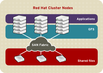 Chapter 1. Red Hat Cluster Suite Overview Section 5.1, Superior Performance and Scalability Section 5.2, Performance, Scalability, Moderate Price Section 5.