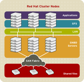 Economy and Performance Figure 1.12, GFS and GNBD with a SAN. SAN block storage is presented to network clients as block storage devices by GNBD servers.