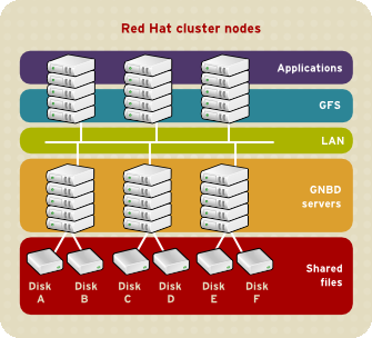 Chapter 1. Red Hat Cluster Suite Overview Figure 1.13. GFS and GNBD with Directly Connected Storage 6.
