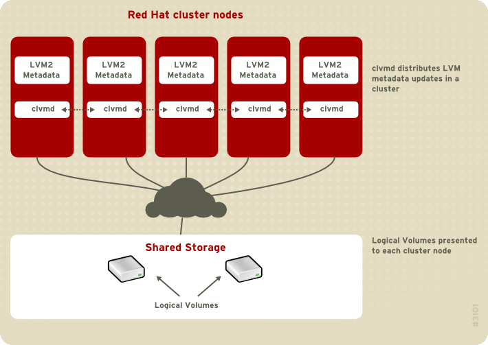 Cluster Logical Volume Manager Shared storage for use in Red Hat Cluster Suite requires that you be running the cluster logical volume manager daemon (clvmd) or the High Availability Logical Volume