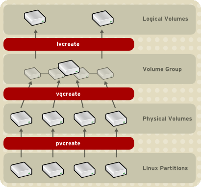 Chapter 1. Red Hat Cluster Suite Overview Figure 1.17. Creating Logical Volumes 7.