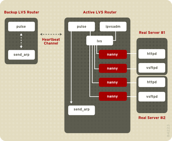 Chapter 1. Red Hat Cluster Suite Overview Figure 1.19. Components of a Running LVS Cluster The pulse daemon runs on both the active and passive LVS routers.