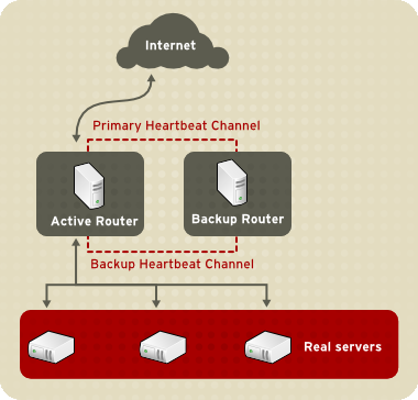 Chapter 1. Red Hat Cluster Suite Overview Figure 1.20. Two-Tier LVS Topology Service requests arriving at an LVS router are addressed to a virtual IP address or VIP.