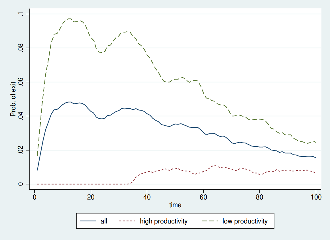 FIGURE 1: Probability of leaving the profession over time and by productivity sistently with equation 5, the figure indicates that low productivity workers are more likely to leave the profession