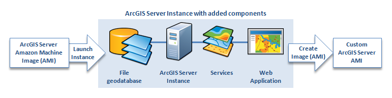 An Example Implementation In this example, ArcGIS for Server on AWS is used to support a web mapping application used by government officials, the public, and the media.