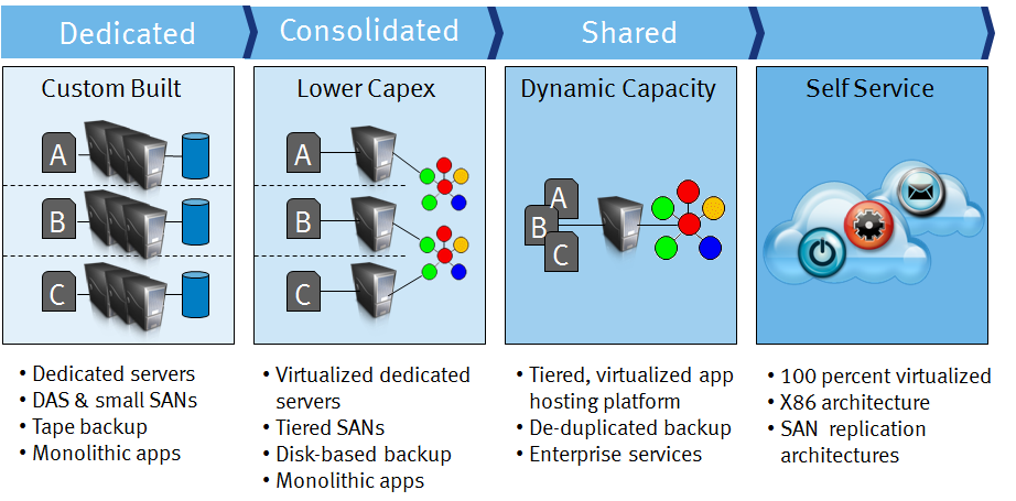 Compute as a Service through server virtualization and consolidation EMC s rapid and sustained growth has put significant pressure on its existing IT infrastructure and imposed greater demand on