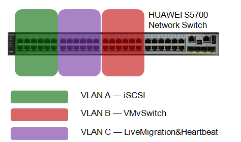 different network adapter, which can implement high availability for network access. This configuration can effectively avoid single point of failure even one network adapter is down. 3.