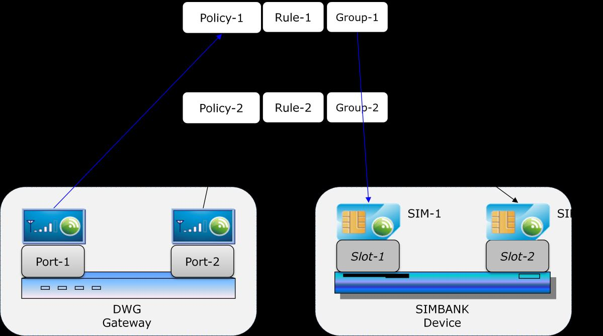 3 Advanced Configuration 3.3.1 Port-based Policy and Group