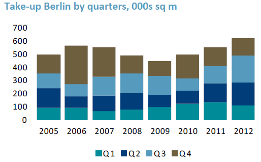Berlin, with a turnover of more than EUR 4 billion, was the third most liquid market in 2012, behind London and Paris. The CEE region registered a robust investment total in Q4 2012.