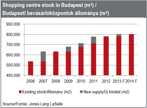 4.7.8 Budapest office market 13 Two office schemes were completed in Q4 2012, both located in the Váci utca corridor sub-market, totaling 20,600 SQM.