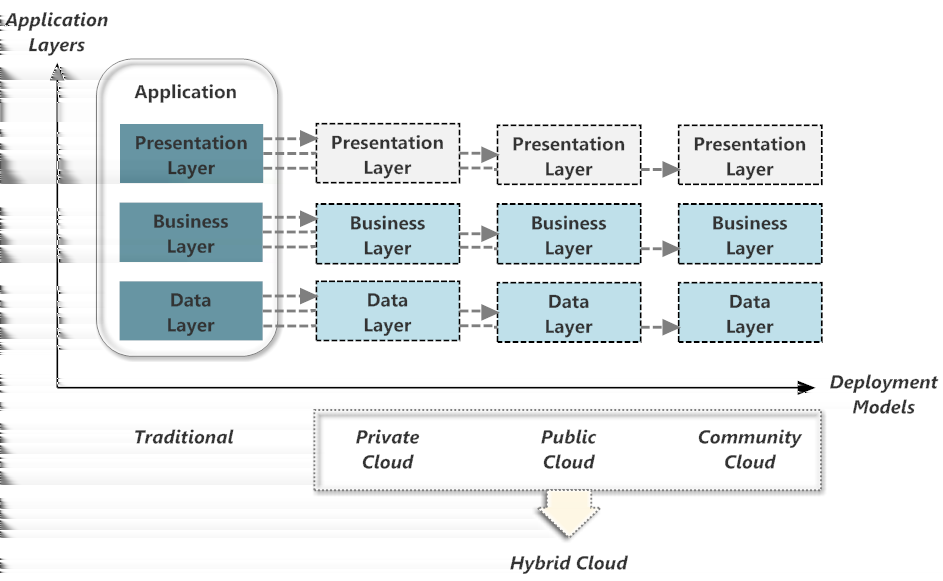 2 Background 2.2.1 Application Architecture Figure 2.1 illustrates the architecture of an application, which can be seen as 3 layers according to Fowler et al.