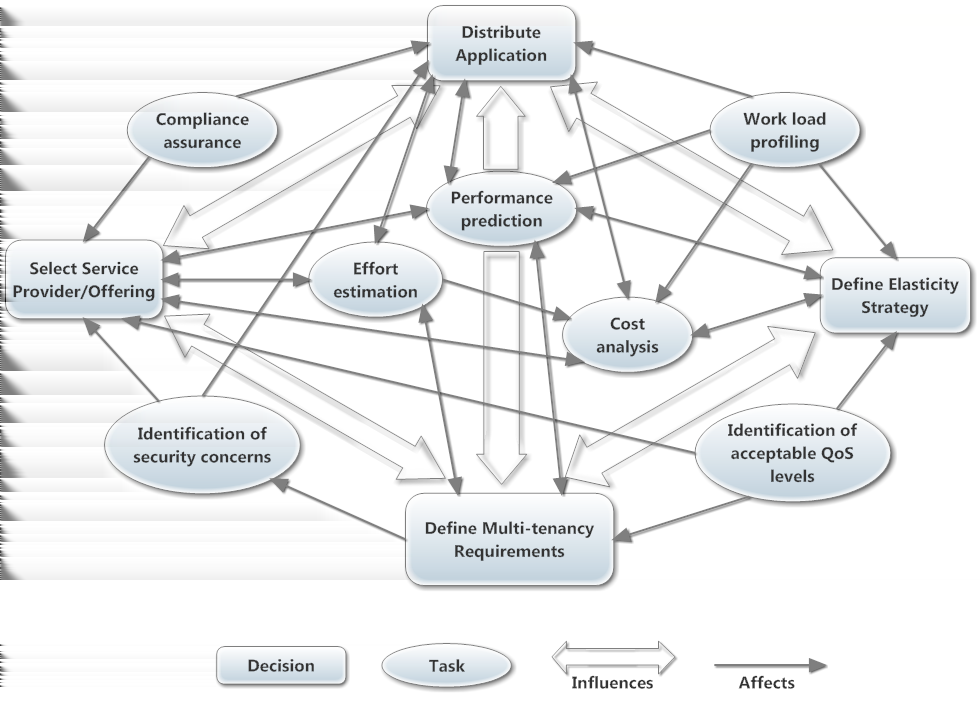 2 Background Figure 2.2: Conceptual Model of Decision Support System for Cloud Migration [9] In comparison with the fore-mentioned decision support system, Khajeh-Hosseini et al.