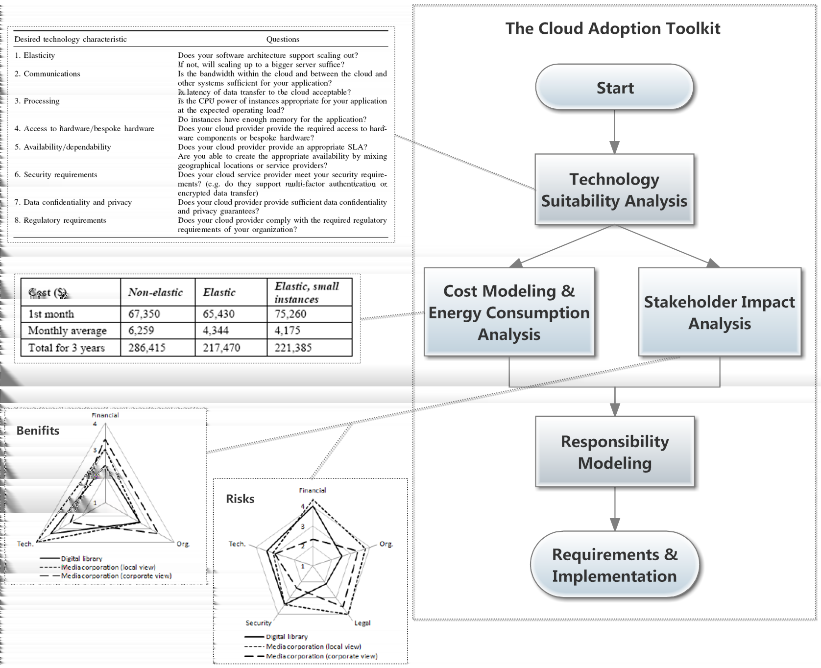 2 Background identify and analyze risks, and to check the operational viability of the complex IT system. And the last step is to complete the Requirements & Implementation of the system on the Cloud.