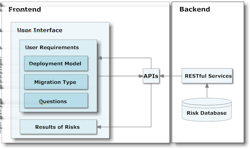 4 Design & Implementation risks and migration types, and between risks and all associated questions.