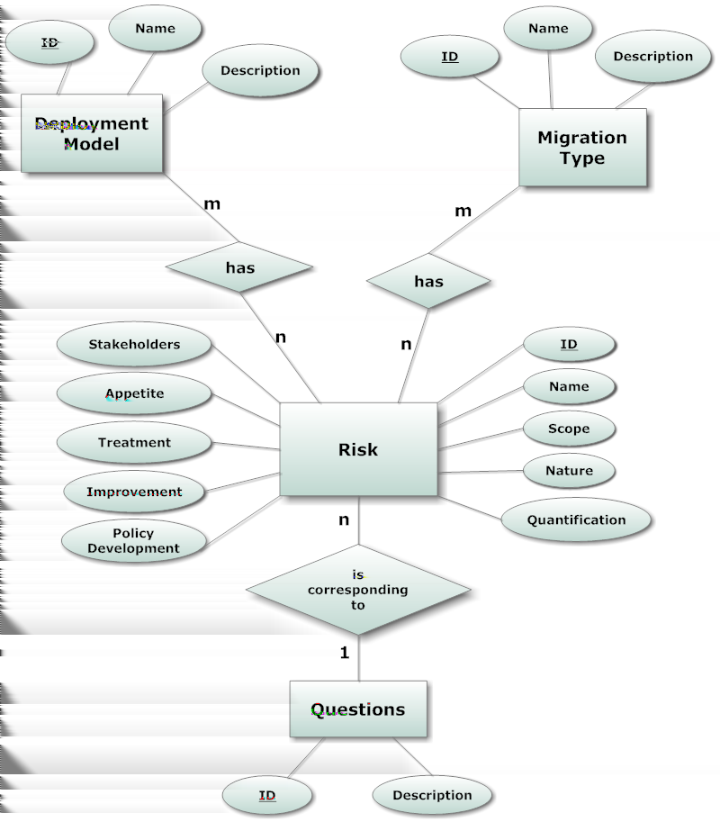 4 Design & Implementation 4.3.2 Database A risk database is the critical part of this system. In each step of decision support process this database is addressed for offering data and informations.