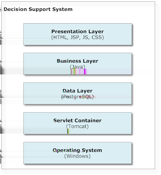 4 Design & Implementation 4.4 Implementation This system is named RaDSuS that comes from the abbreviation of Risk assessmentbased Decision Support System.