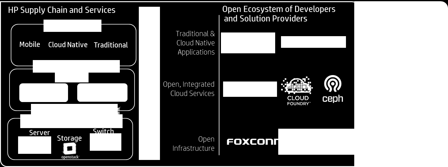Vision: Innovation through collaboration Open Infrastructure for Business
