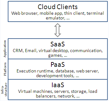 Figure2 represents the layer of Cloud 2.