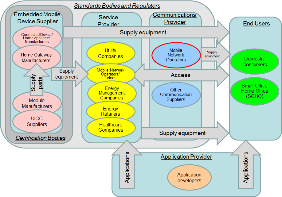 Figure 21: Smart Home Embedded Mobile Eco-System 12.4.1.1 Application Provider The application provider could produce applications to be used by the service provider, communications provider and possibly the end-user.