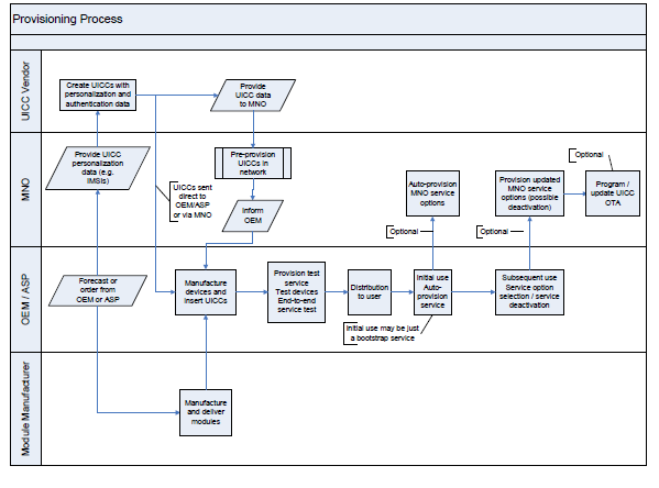 Figure 7: Provisioning Process Flow Example In this chapter, the main guidelines are described for the provisioning and management of EM Devices and their associated services.