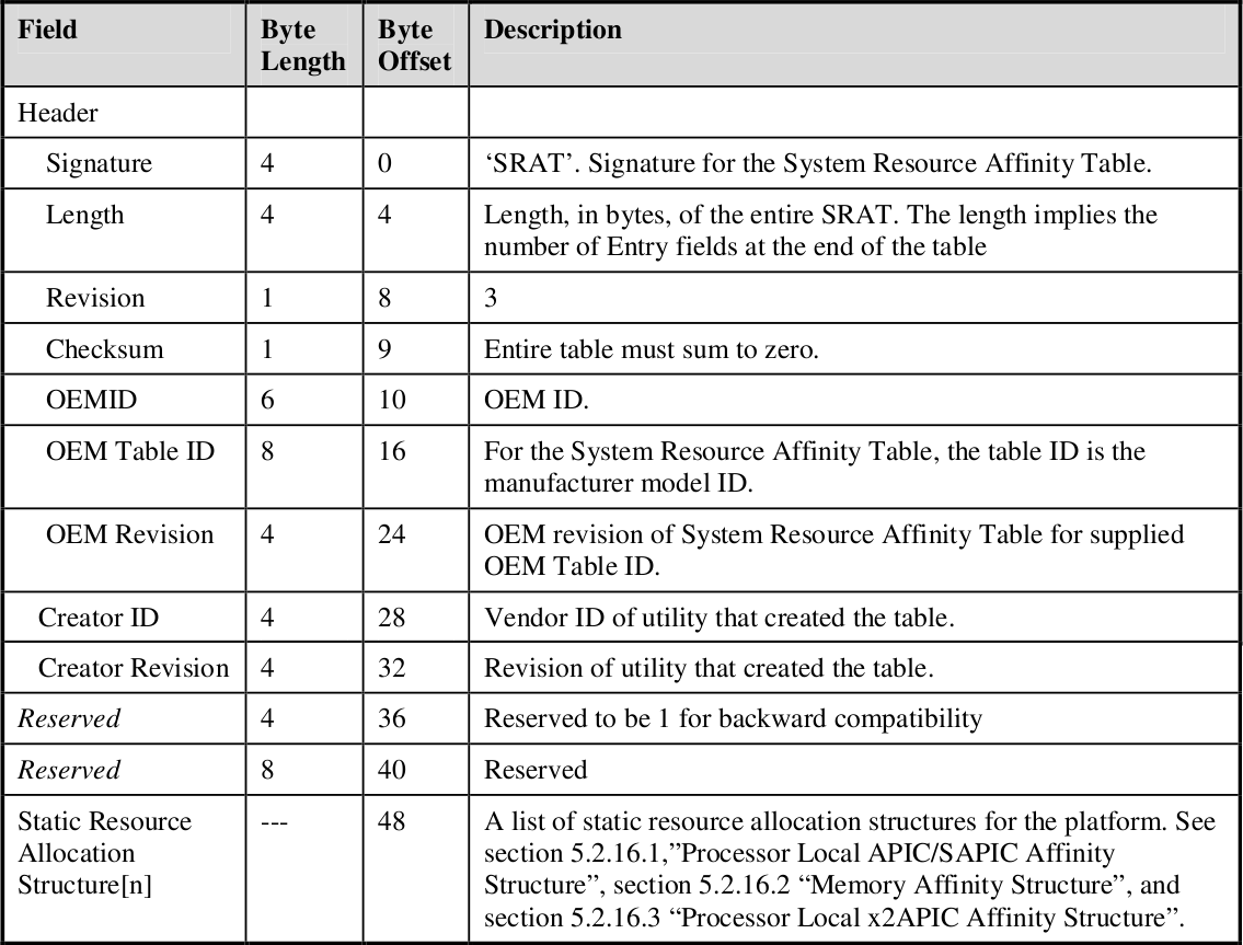 Figure 4.4: ACPI Static Resource Affinity Table (SRAT) [34]. SLIT holds the distance between all the nodes, the SRAT actually describes which and where these nodes physically are [34]. 4.5 The Linux Kernel The Linux kernel has, since 2004, support for Non-Uniform Memory Access on some architectures [30].