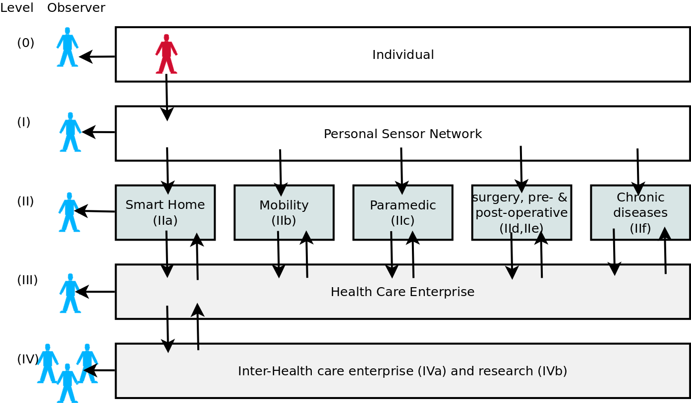 Fig. 3: Generic ehealth framework indicating the use cases in five levels (Extended from [17]). into the value range 0 q i 1 and used in eq. (1).