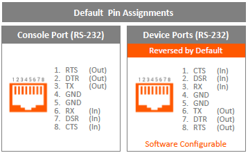 SLC 8000 Key Software Features Software Software reversible device port pins (DCE/DTE) Web manager and CLI (Telnet, SSH, Web Telnet/SSH, direct serial) Authentication: local database, RADIUS, LDAP,