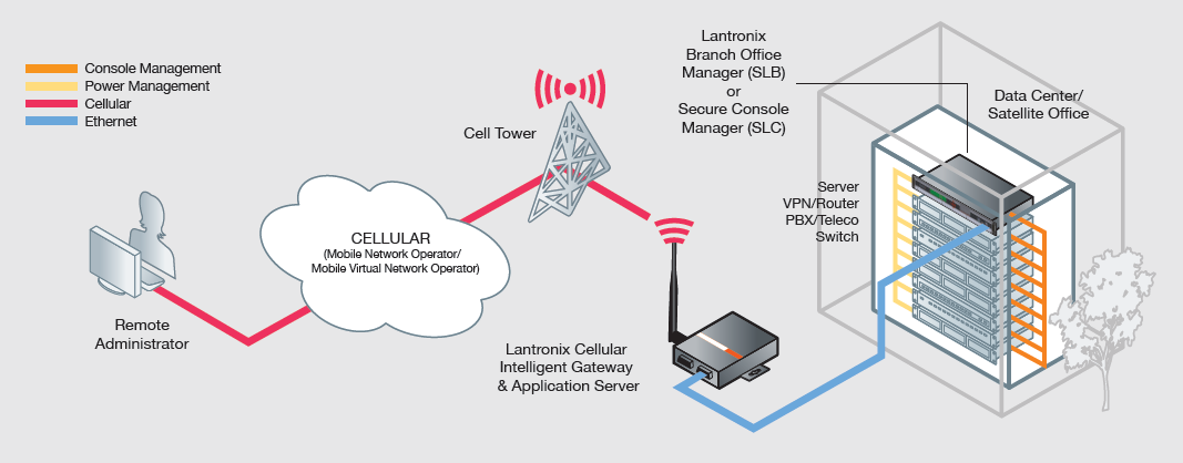 Cellular Out-of-Band Accessory SLC 8000 PremierWave XC HSPA+ PremierWave XC: External