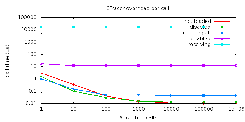 9 USAGE 91 (a) (b) Figure 28: Performance impact of the CTracer. The plot shows the overall (a) and per-call (b) run time of a test application performing 1 to 1.000.