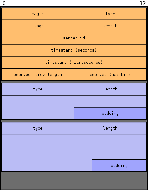 11 CONCEPT AND REQUIREMENTS 95 Figure 29: Binary chunk format for monitoring data. Shown is the chunk header and the list of blocks, each with its own block header.