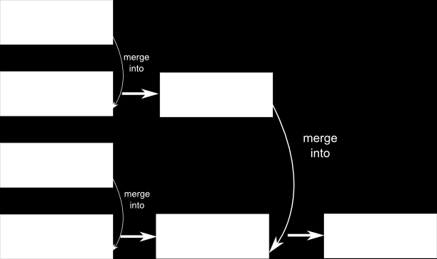 94 CHAPTER 5. DISTRIBUTED BATCH K-MEANS Figure 5.1: This non-realistic scheme of the merging prototype logic highlights the tree structure of many MPI primitives.