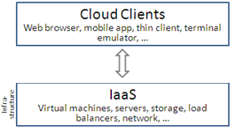 Service Models/Types INFRASTRUCTURE AS A SERVICE (IaaS) In this most basic cloud service model, cloud providers offer computers as physical or more often as virtual machines, raw (block) storage,
