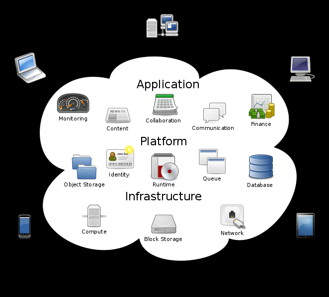 What is Cloud Computing? Cloud computing is the delivery of computing and storage capacity as a service to a heterogeneous community of end-recipients. (Wikipedia).