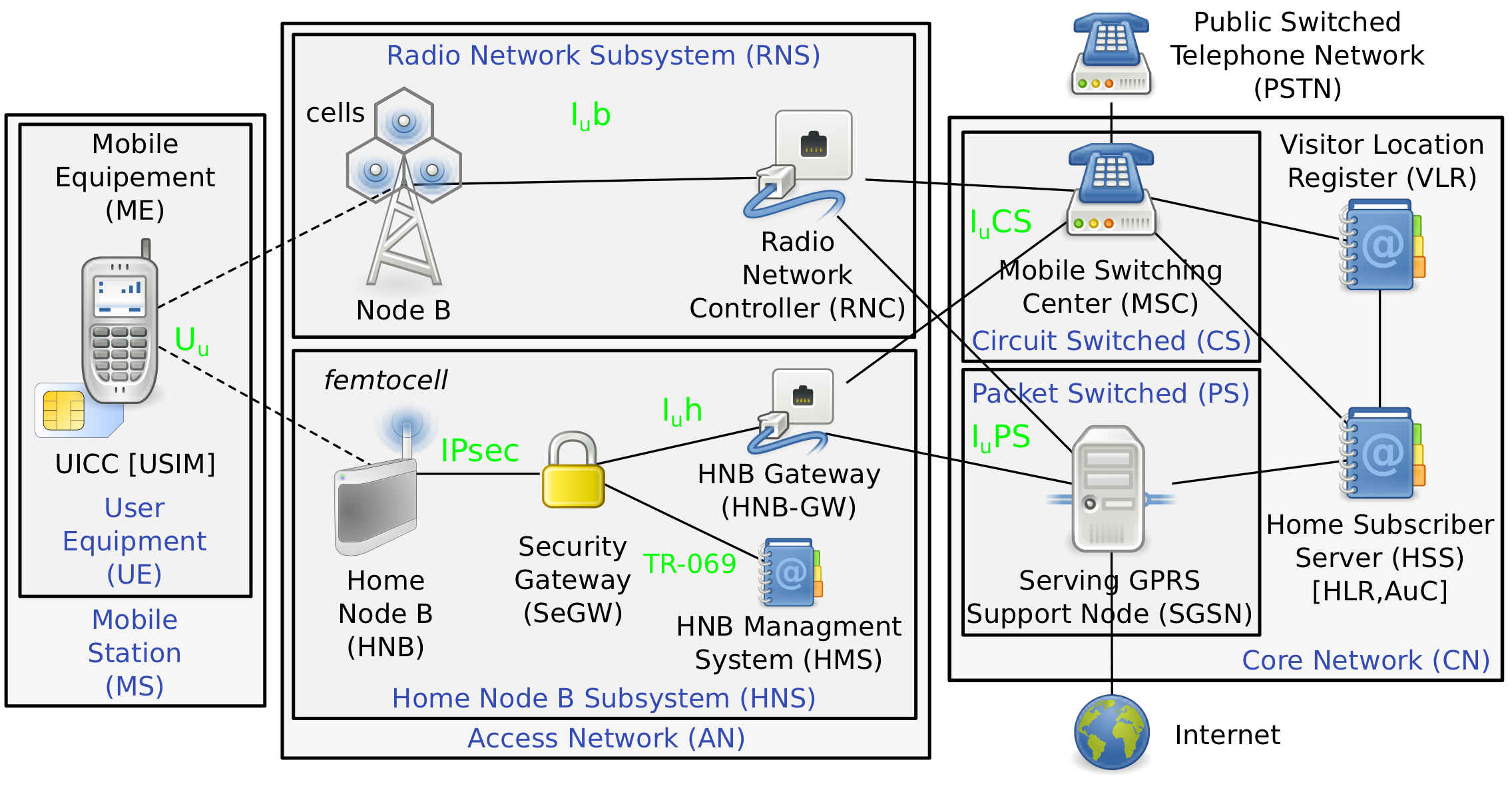48/98 Chapter 5 The Effect of Compromised Devices on Cellular Networks The AN usually consists of multiple Radio Network Subsystems (RNSs).