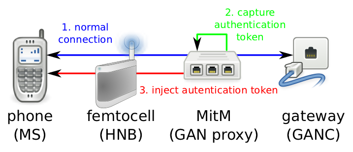 6.4 The Attacks in Practice 79/98 Figure 6.4: Experimental Attack Setup the connection between the MNO and the femtocell.