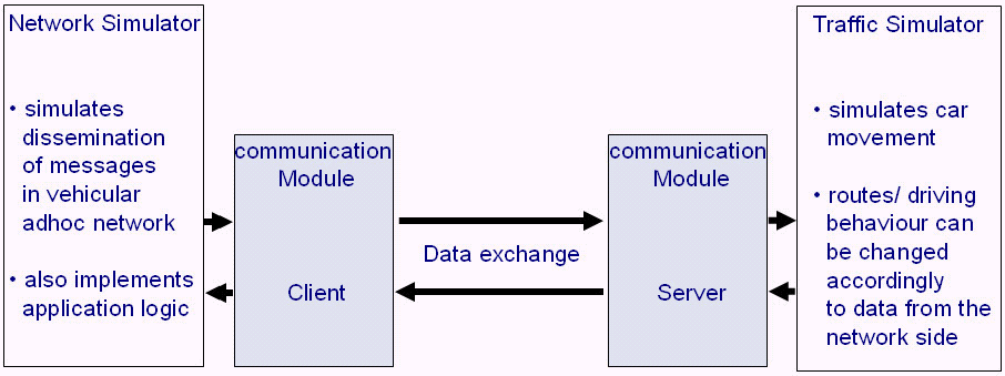 8.4. SIMULATION ENVIRONMENT 143 Management Module Database Module Aggregation Module Following modules are represented in the outside part: Mobility = Position Communication Channel Sensor Data