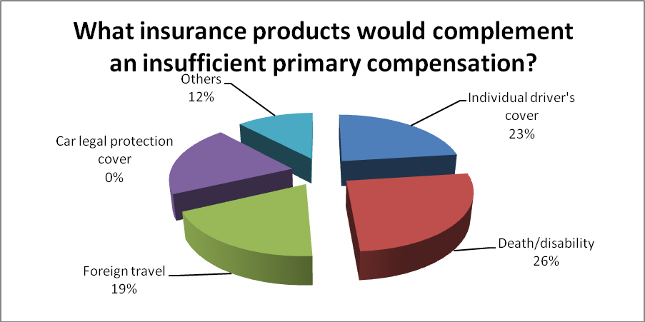 Graph 27 Source: Questionnaire and Survey There are a number of products that could serve that purpose, as shown in the graph below.