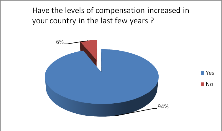 1.3.5 Increases in compensation levels over time The graph below also shows that levels of compensation have generally increased over time.