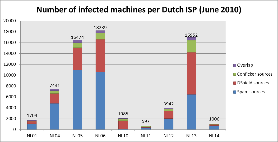 TU Delft - Internet Service Providers and Botnet Mitigation 25 Figure 11 Number of infected machines in the Netherlands - IP